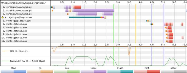 Wykres z analizą strony