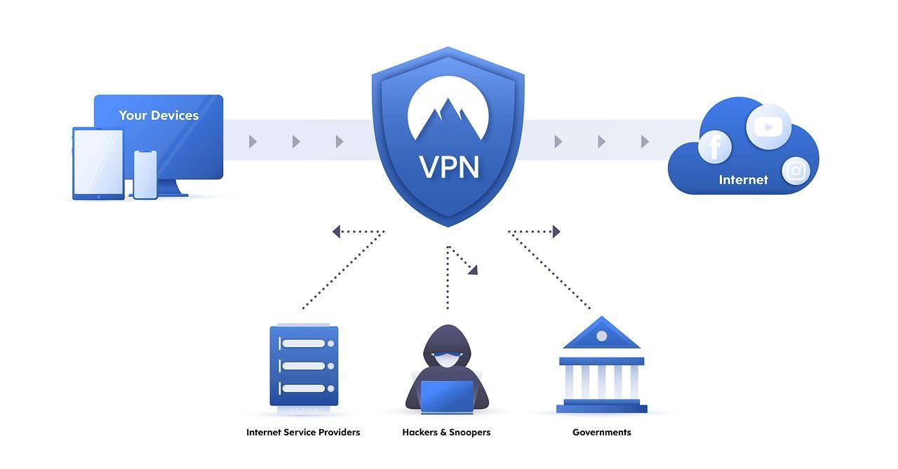 VPN zalety